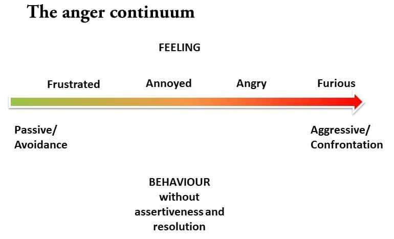 What to do with the hot rock of anger Anger management